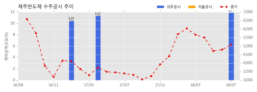 [한경로보뉴스] 제주반도체 수주공시 - NAND MCP 139.1억원 (매출액대비 11.89%)