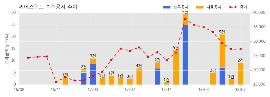 [한경로보뉴스] 씨에스윈드 수주공시 - WIND TOWER 공급계약 체결 149.9억원 (매출액대비 4.80%)