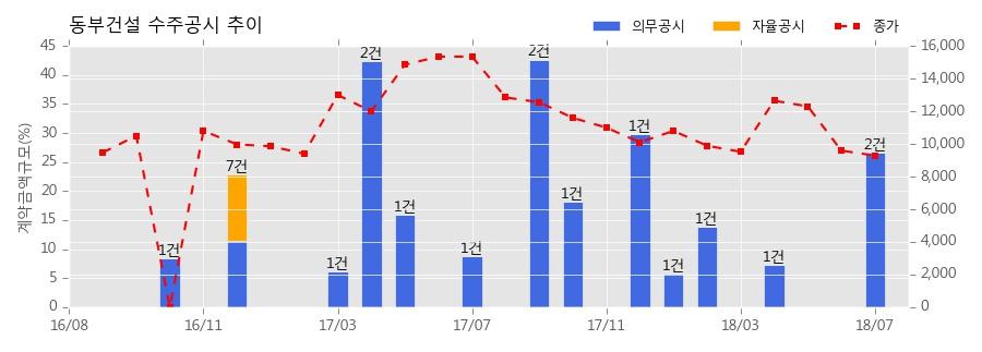 [한경로보뉴스] 동부건설 수주공시 - 경기도 성남시 삼평동 683 업무시설 신축공사 1,430억원 (매출액대비 20.39%)