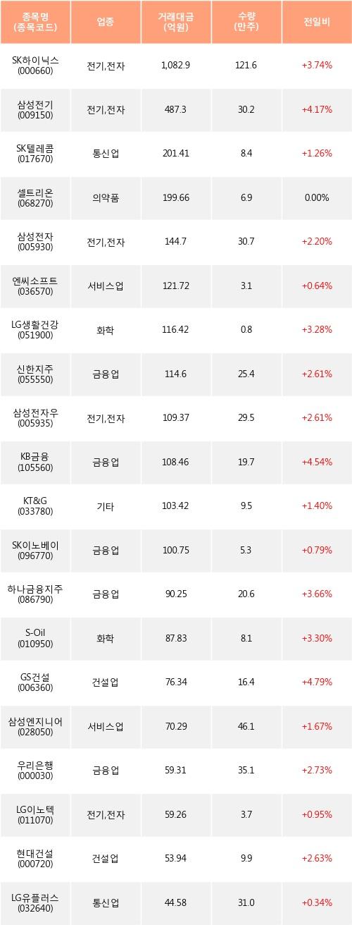 [한경로보뉴스] 전일, 외국인 거래소에서 SK하이닉스(+3.74%), 삼성전기(+4.17%) 등 순매수
