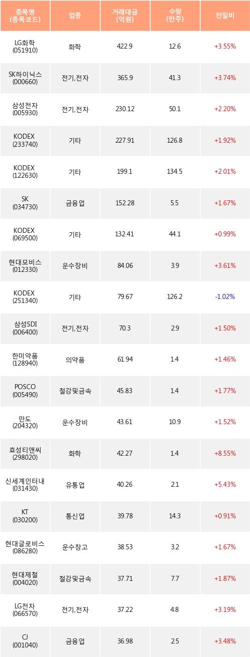 [한경로보뉴스] 전일, 기관 거래소에서 LG화학(+3.55%), SK하이닉스(+3.74%) 등 순매수