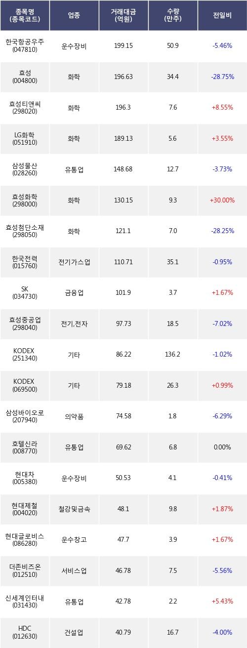 [한경로보뉴스] 전일, 외국인 거래소에서 한국항공우주(-5.46%), 효성(-28.75%) 등 순매도