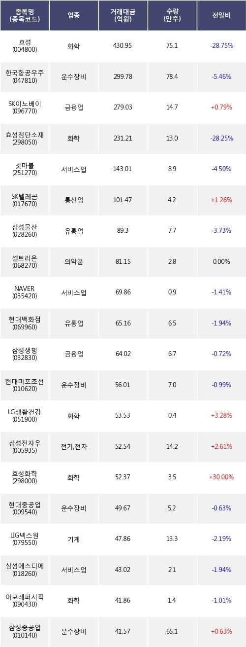 [한경로보뉴스] 전일, 기관 거래소에서 효성(-28.75%), 한국항공우주(-5.46%) 등 순매도