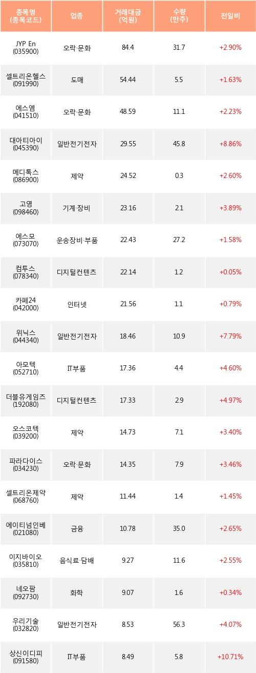 [한경로보뉴스] 전일, 코스닥 외국인 순매수상위에 오락·문화 업종 3종목