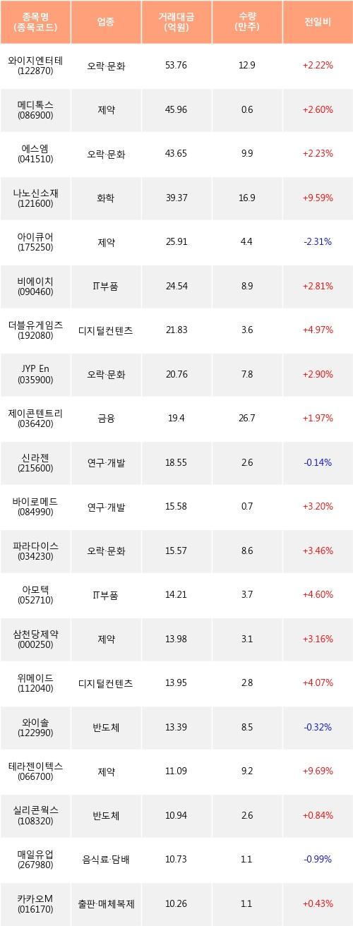 [한경로보뉴스] 전일, 코스닥 기관 순매수상위에 오락·문화 업종 4종목