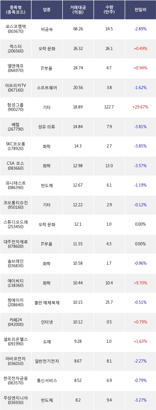 [한경로보뉴스] 전일, 기관 코스닥에서 포스코켐텍(-2.89%), 덱스터(+0.49%) 등 순매도