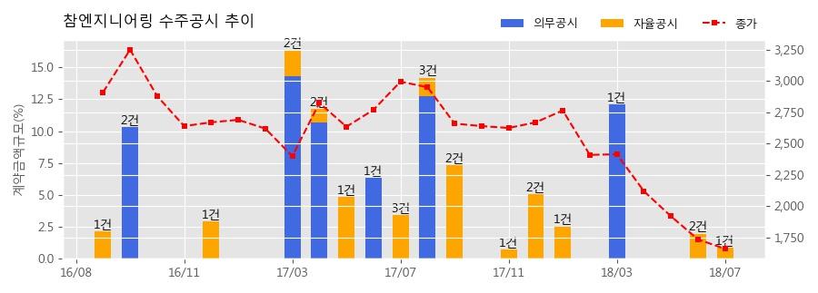 [한경로보뉴스] 참엔지니어링 수주공시 - 디스플레이 장비공급 24.8억원 (매출액대비 0.90%)