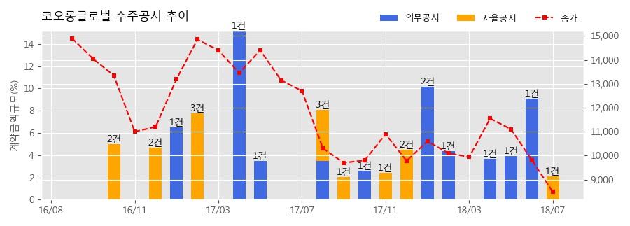 [한경로보뉴스] 코오롱글로벌 수주공시 - 계양방축택지지구 지역주택조합 공동주택 신축공사 772.1억원 (매출액대비 2.11%)