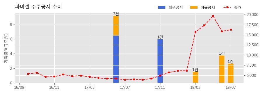[한경로보뉴스] 파미셀 수주공시 - 의약중간체 mPEGs 6.6억원 (매출액대비 2.62%)