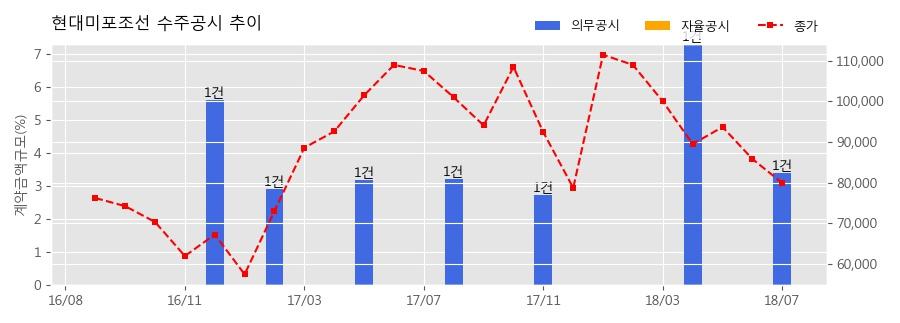 [한경로보뉴스] 현대미포조선 수주공시 - 석유화학제품운반선 2척 수주 841억원 (매출액대비 3.4%)
