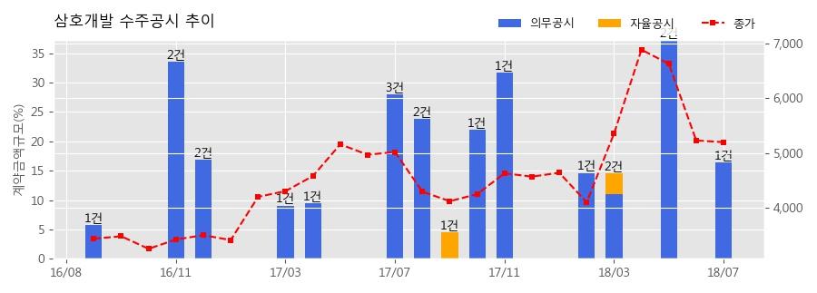 [한경로보뉴스] 삼호개발 수주공시 - 포항-영덕 고속도로 4공구 중 토공 및 철근콘크리트공사 436.2억원 (매출액대비 16.41%)