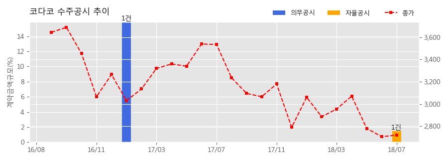 [한경로보뉴스] 코다코 수주공시 - 자동차부품(에어컨 Cylinder Block) 38.8억원 (매출액대비 1.45%)