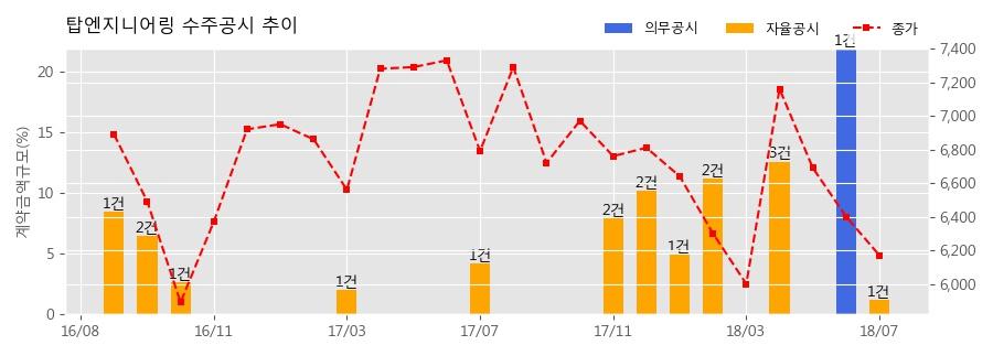 [한경로보뉴스] 탑엔지니어링 수주공시 - 디스플레이 패널 제조장비 공급 21.2억원 (매출액대비 1.20%)