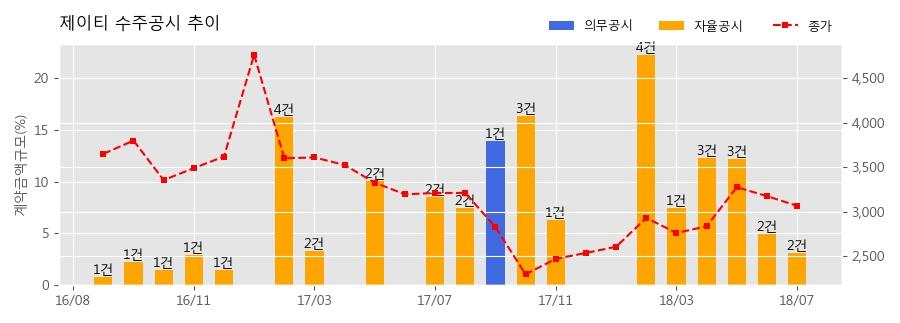 [한경로보뉴스] 제이티 수주공시 - Burn-In Sorter (JTS-8000) 3.2억원 (매출액대비 0.98%)