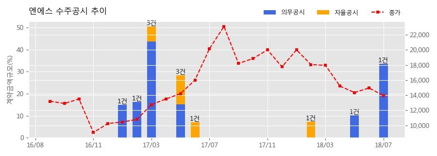 [한경로보뉴스] 엔에스 수주공시 - 2차전지제조설비공급계약 141.7억원 (매출액대비 33.6%)