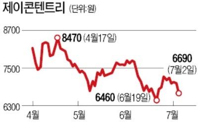 제이콘텐트리, 대규모 유상증자 소식에도 '선방'