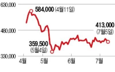 금감원, 수정조치안 제출 사실상 거부… 증선위와 엇박자 '삼바 심의' 장기화