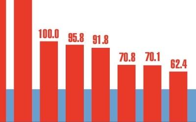 증시 부진해도 새내기株는 '불패'… 공모주 청약 경쟁률 1000:1 넘었다