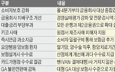 尹 '금융권 노동이사제' 다시 불붙여… 금융위와 갈등 예고