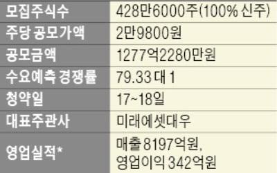 '눈높이 낮춘' 공모가… 롯데정보통신, 2만9800원 확정