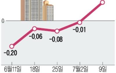 신반포 3차·경남 등 재건축 이주… 반포·잠원동 일대 전셋값 급등
