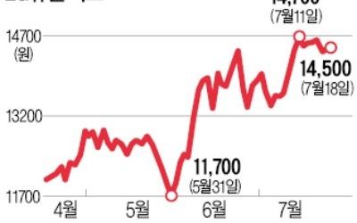 조정장 '피난처'로 뜨는 통신株