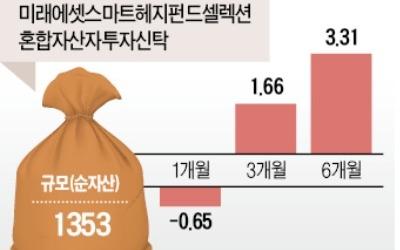 """""""나도 500만원으로 헤지펀드 투자해볼까"""""""