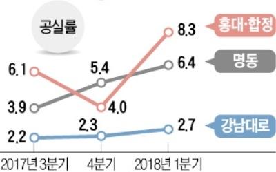 명동·강남역·홍대… '핵심상권'도 비어간다