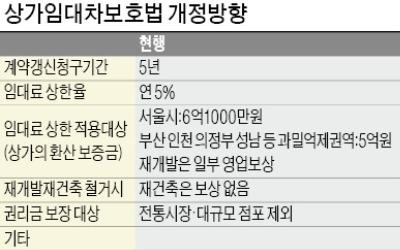 黨·政 '상가 임대차 10년' 추진… 후폭풍 우려