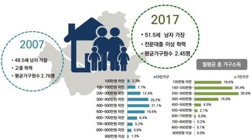 서울 고령화·미니 가구화 지속…'월세'로 변환추세도 가속