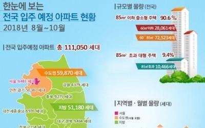8∼10월 아파트 11만1000가구 입주… 작년보다 4.2%↓