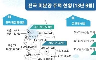 6월 '악성 미분양' 1만3천348호…2015년 3월 이후 최대
