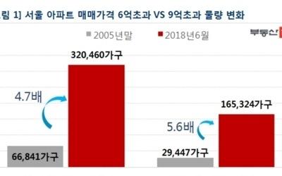 서울 아파트 10채 중 2채는 6억원 초과…2005년 대비 5배