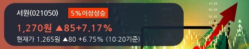 [한경로보뉴스] '서원' 5% 이상 상승, 오전에 전일 거래량 돌파. 159% 수준