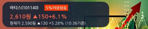 [한경로보뉴스] '아티스' 5% 이상 상승, 거래량 큰 변동 없음. 전일 41% 수준