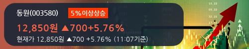 [한경로보뉴스] '동원' 5% 이상 상승, 전형적인 상승세, 단기·중기 이평선 정배열