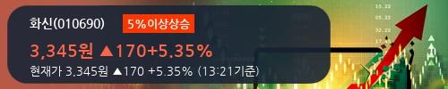 [한경로보뉴스] '화신' 5% 이상 상승, 주가 상승 흐름, 단기 이평선 정배열, 중기 이평선 역배열