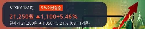 [한경로보뉴스] 'STX' 5% 이상 상승, 키움증권, 미래에셋 등 매수 창구 상위에 랭킹