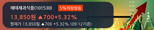 [한경로보뉴스] '해태제과식품' 5% 이상 상승, 이 시간 매수 창구 상위 - 삼성증권, 키움증권 등