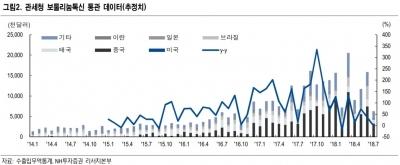 """""""7월 보톡스 수출 감소…성장 둔화 우려""""-NH"""