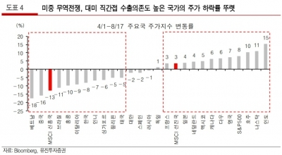 """""""신흥국 증시 개선, 미중 무역협상·달러가치 하락 필요"""""""