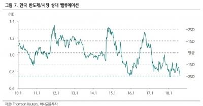 """""""반도체株, 저가매수 호기…주도주 복귀는 美 투자가 좌우"""""""