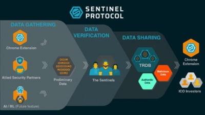 센티넬 프로토콜, 가상화폐 사기·해킹 막는 보안솔루션 출시