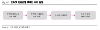 """""""카카오, 은산분리 완화 시 신사업 진출 기대""""-KTB"""
