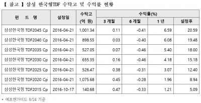 '삼성 한국형TDF 2045' 수탁고 1000억원 돌파