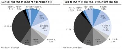 """""""커뮤니케이션 업종의 등장…통신서비스 관심 기대""""-한국"""