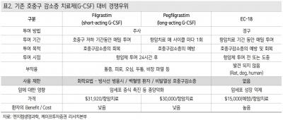 """""""엔지켐생명과학, EC-18 효과 확인 시점 도래""""-케이프"""