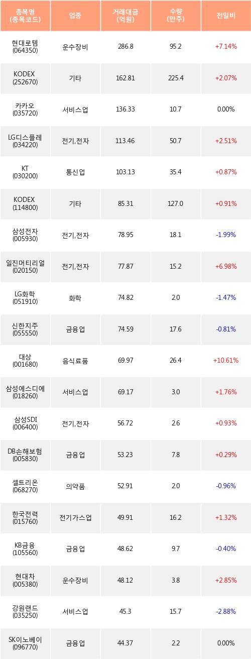 [한경로보뉴스] 전일, 기관 거래소에서 현대로템(+7.14%), KODEX 200선물인버스2X(+2.07%) 등 순매수