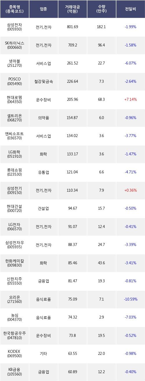 [한경로보뉴스] 전일, 외국인 거래소에서 삼성전자(-1.99%), SK하이닉스(-1.58%) 등 순매도