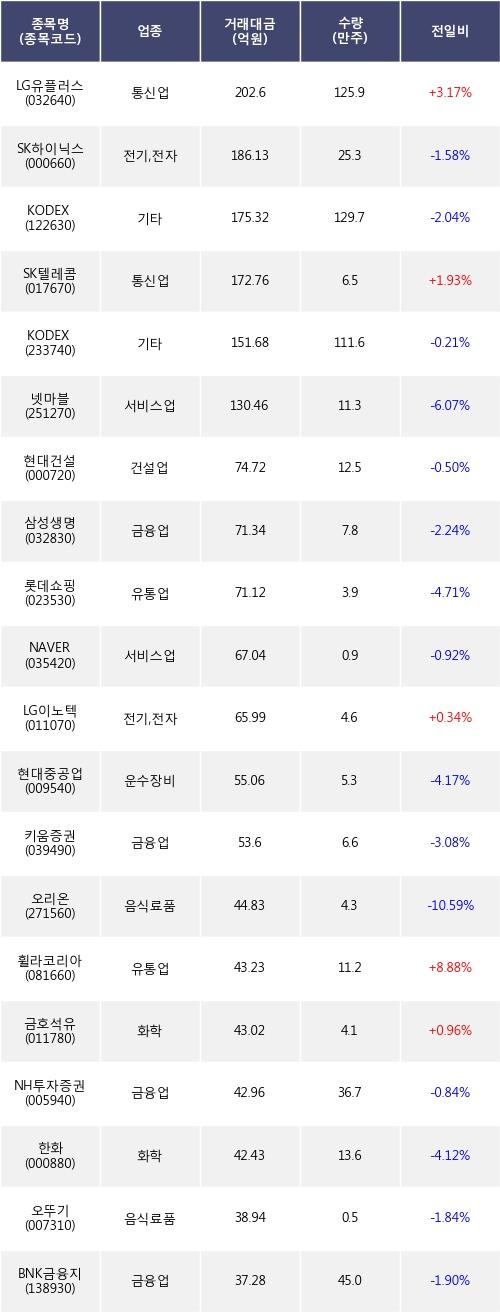 [한경로보뉴스] 전일, 기관 거래소에서 LG유플러스(+3.17%), SK하이닉스(-1.58%) 등 순매도